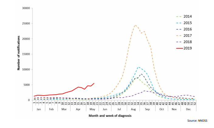 Graph of influenza confirmations in Australia from 1 January 2014 to 19 May 2019