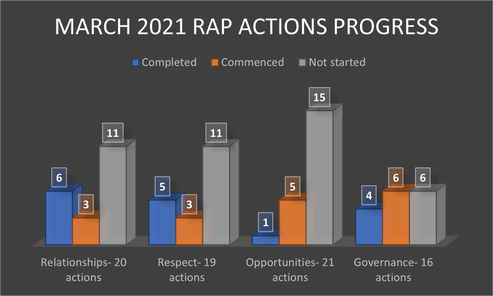 MARCH 2021 Q1 rap actions progress