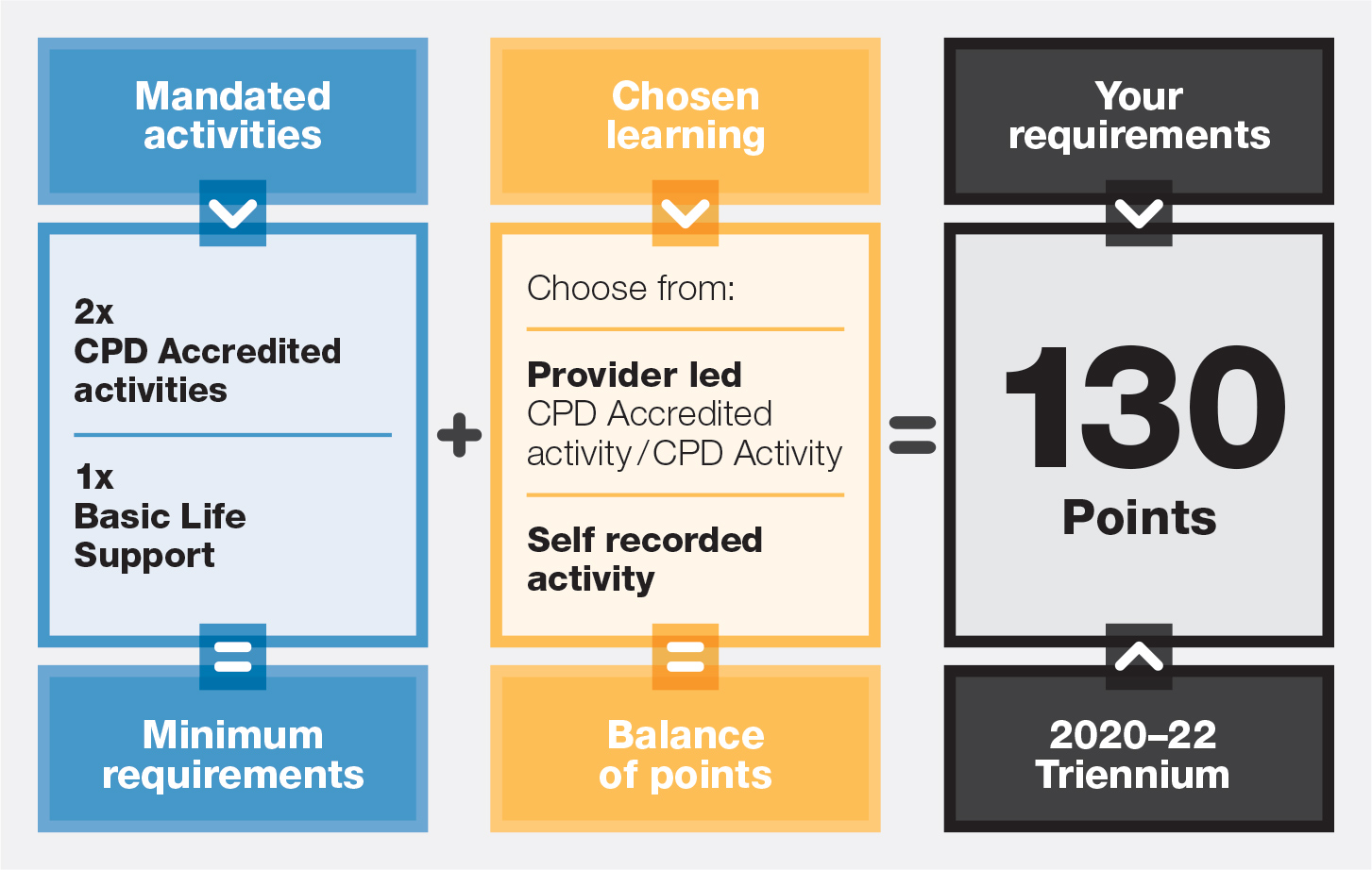 Graphic of RACGP requirements in the 2020-2022 triennium