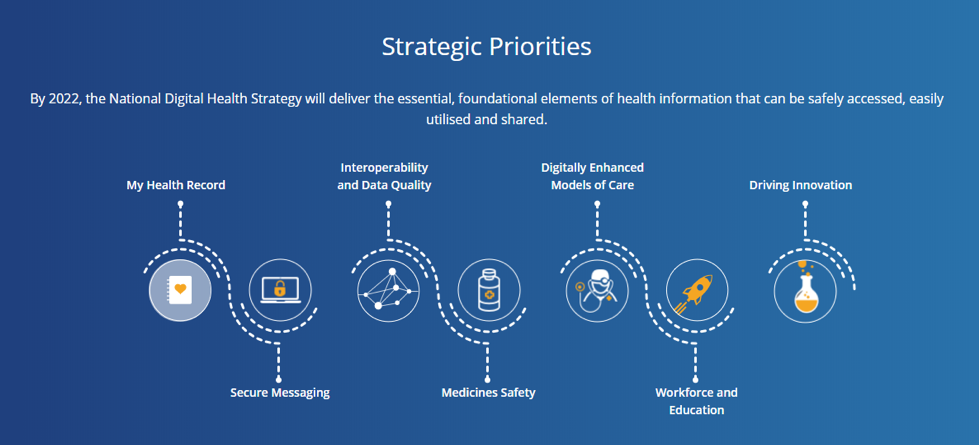 My Health Record Strategic Priorities image